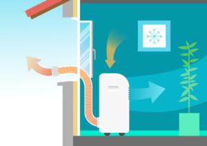 climatiseur mobile à tuyau unique