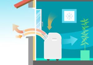 climatiseur à évacuation avec deux tuyaux