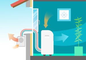 Schéma d'un climatiseur mobile split