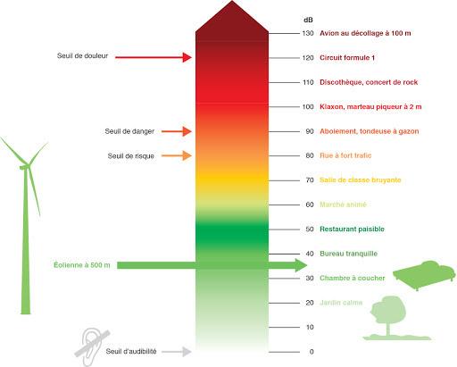 niveaux des décibels selon l'environnement