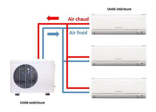 climatiseurs avec une unité extérieure