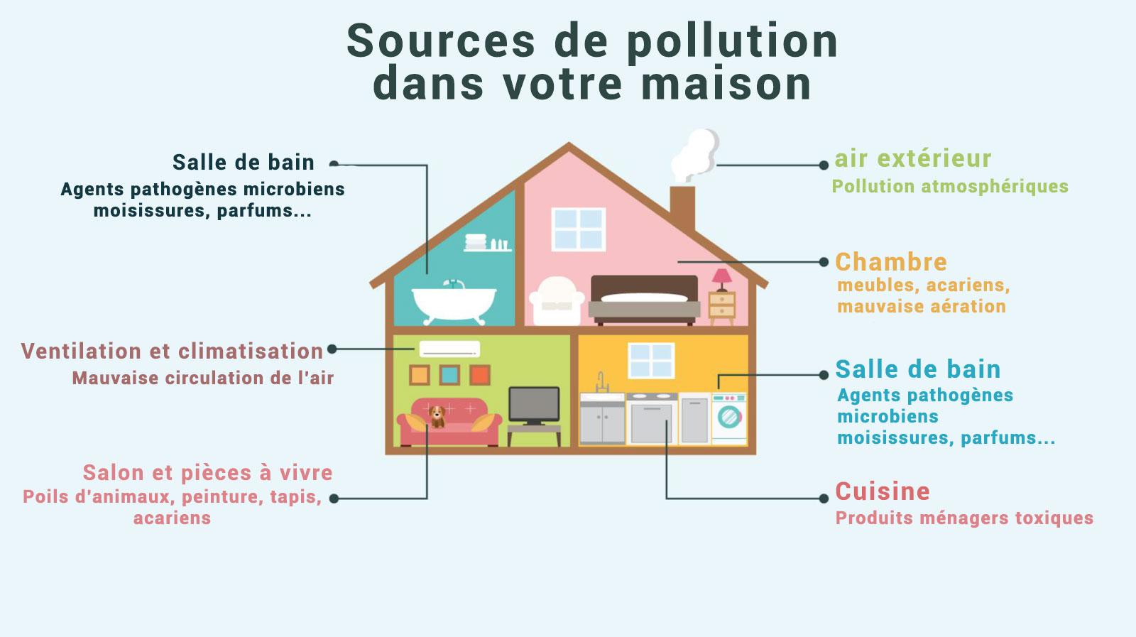 source de pollution intérieur