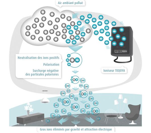 Ioniseur infographie et principe de fonctionnement